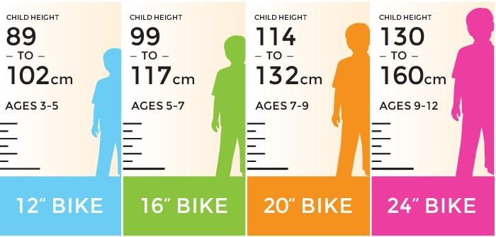 Размеры детского велосипеда